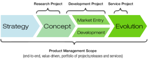 Scope of Product Management discipline