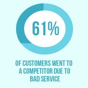 61% of customers went to a competitor due to bad service